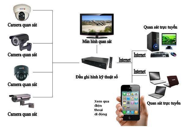Lắp đặt camera quan sát tại Hà Nội giá rẻ